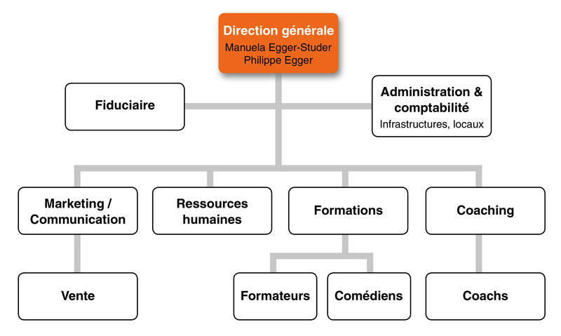 organigramme Professional-act