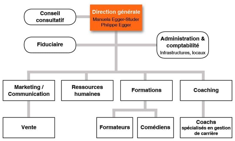 organigramme Professional-act
